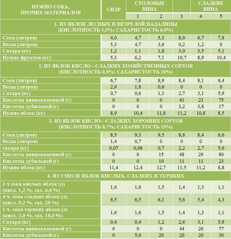 Таблица приготовления сусла по сахару